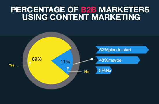 Upspace Media Provides B2B Content Marketing Strategy for your business.