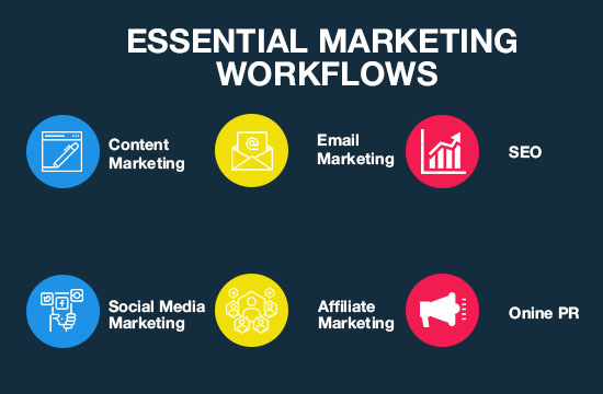 Essential Marketing Workflows by Upspace Media.